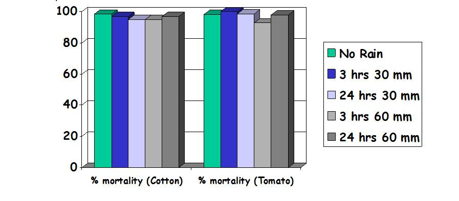 График сравнения на длительное действие и дождестойкость со временем
