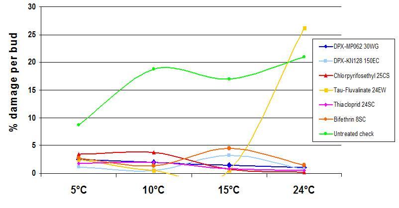График зависимости Эффективность Авант®  в зависимости от температуры и солнечной инсоляции