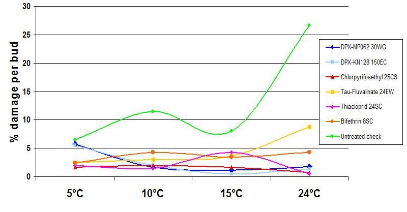 График эффективности Авант® от температуры и солнечной инсоляции