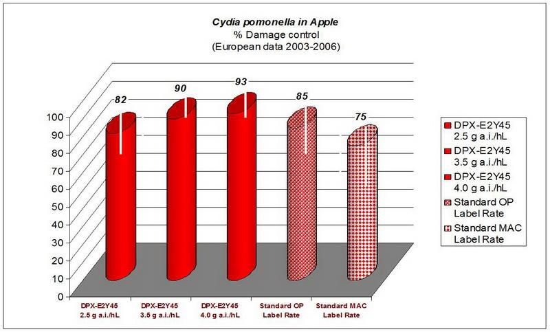 Кораген против яблонной плодожорки показывает эффективность до 93%