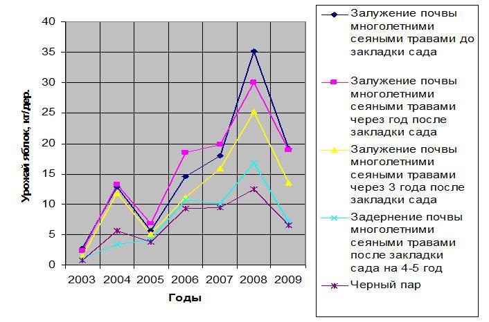 График ежегодной динамики изменений уровня урожая плодов (кг/дер.)