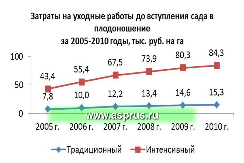 Затраты на уходные работы до вступления сада в плодоношение за 2005-2010 годы, тыс. руб. на г
