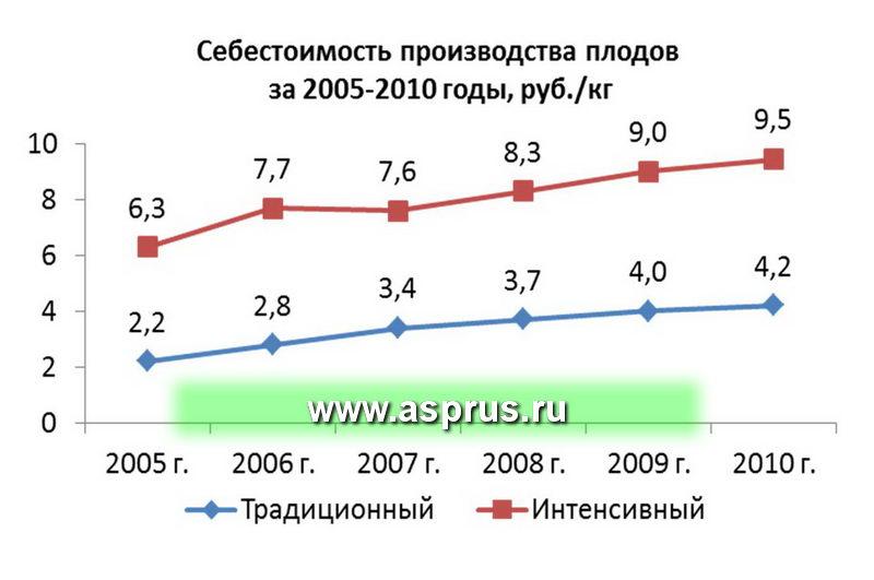 Себестоимость производства плодов за 2005-2010 годы, руб./к