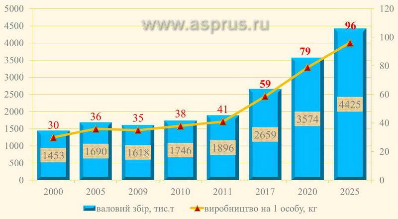 Производство натуральных дубл нок в украине