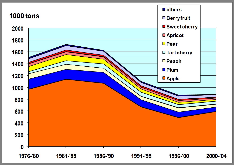 Плодоводство плодов в Венгрии 1976-2004