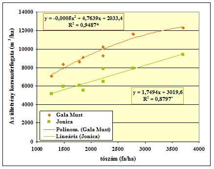 Сумма обьёма кроны на единицу площади в зависимости от числа деревьев  (2005) (m<sup/>3/ha)