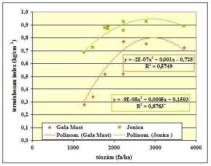 Индекс урожайности в зависимости от количества деревьев с поперечным сечением ствола на различном расстоянии