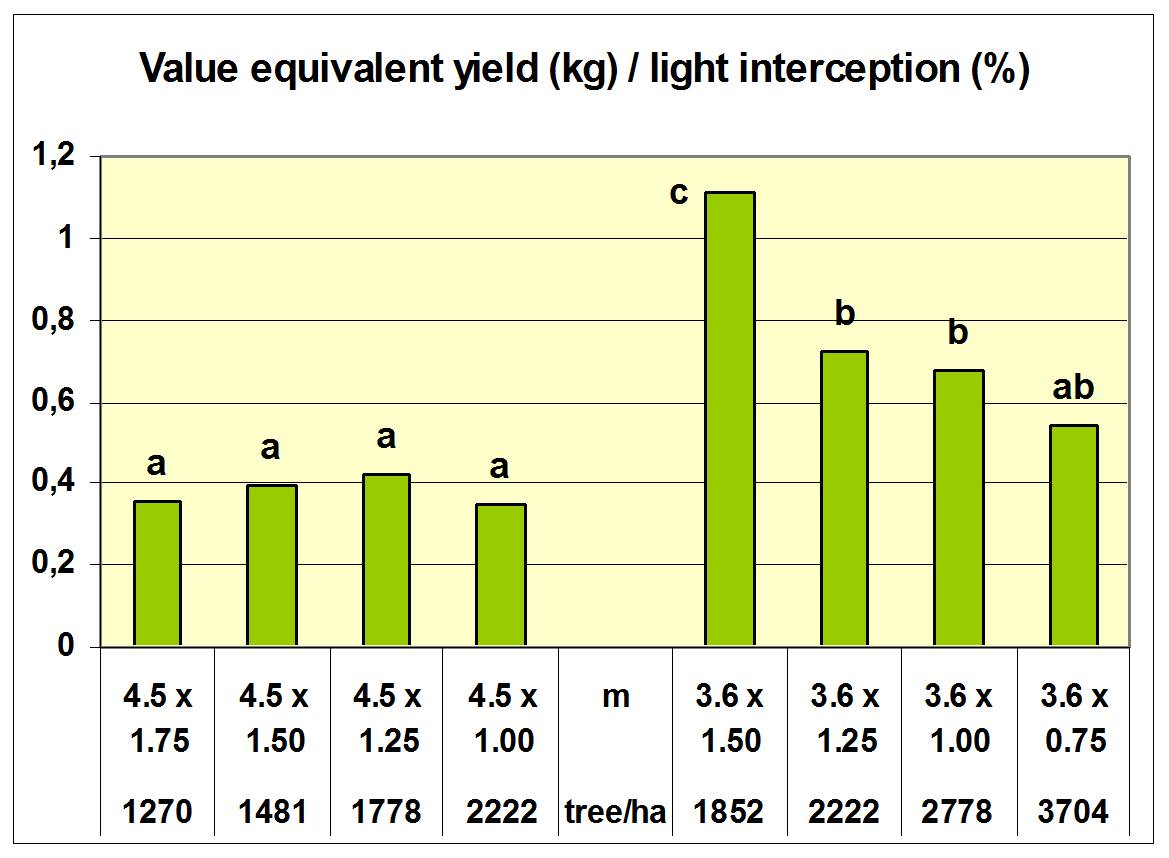 Эффективность попаденного фотосентетично активного излучения в садах Сигетчепа