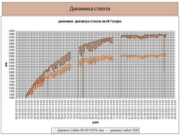 tehnologii_poliva_sad-gigant_2012_37