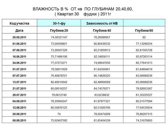 tehnologii_poliva_sad-gigant_2012_48