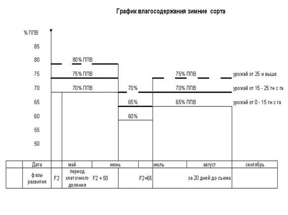 tehnologii_poliva_sad-gigant_2012_49