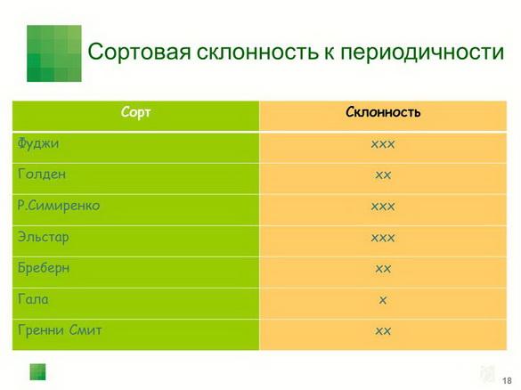 tehnologiya_sada_sad-gigant_pr_2012_14