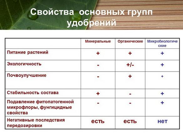 azotovit_i_fosfovit_pr_09