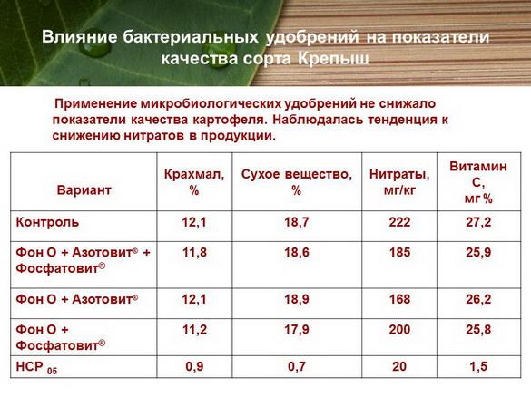 azotovit_i_fosfovit_pr_21