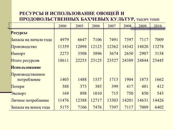 semenova_pr_2012_20_1