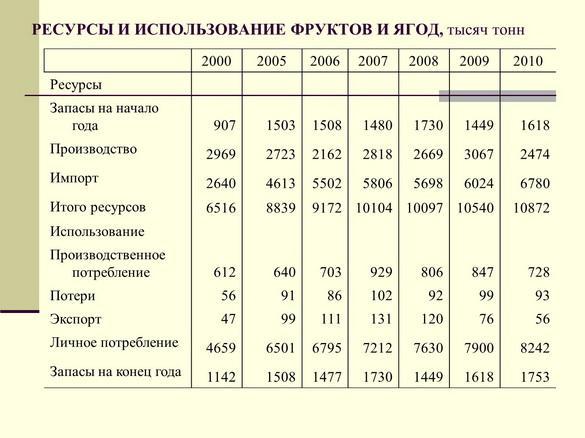 semenova_pr_2012_21_1