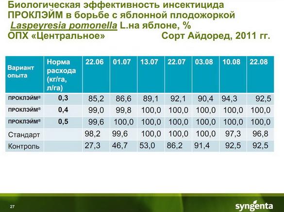 insekticidy_syngenta_27