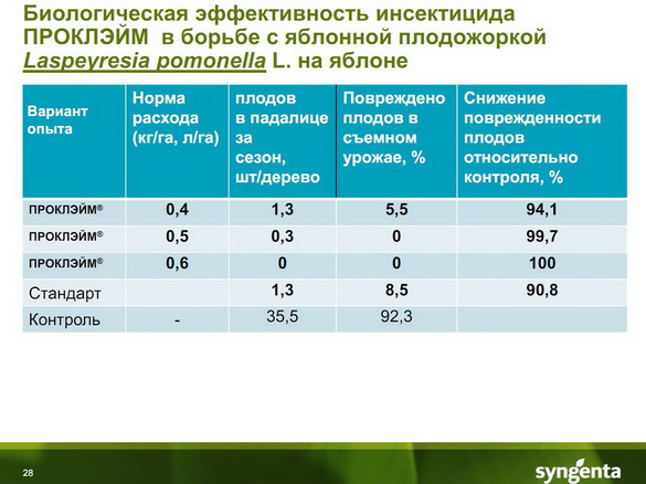 insekticidy_syngenta_28