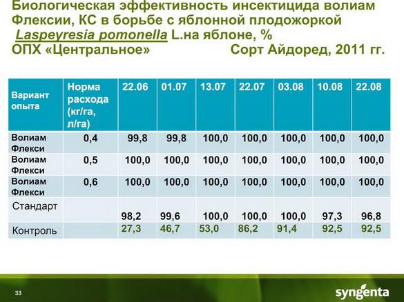 insekticidy_syngenta_33