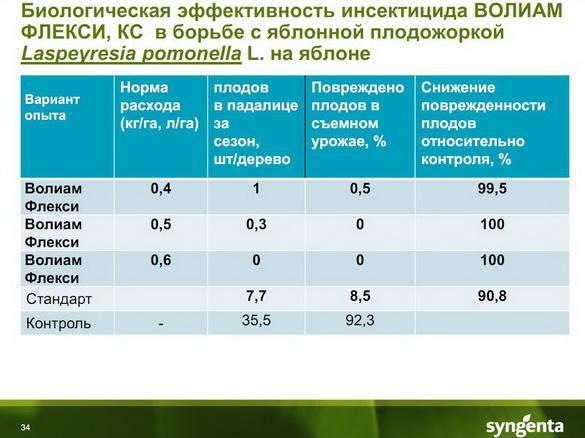 insekticidy_syngenta_34