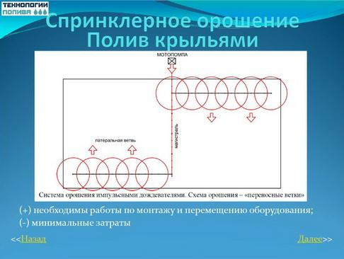 tehnologii_poliva_pr_09_1