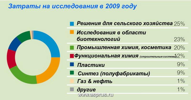 Затраты на исследования в 2009 году