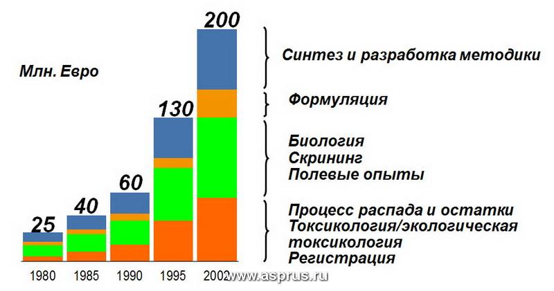 Стоимость разработки новых средств защиты растений