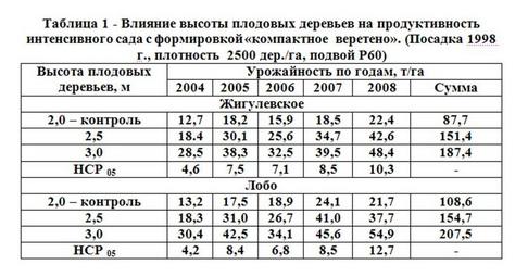 """Таблица 1 - Влияние высоты плодовых деревьев на продуктивн """"ком вер"""""""