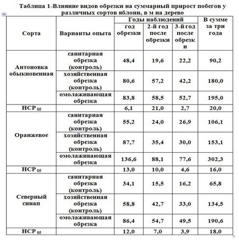 Таблица 1 - Влиян видов обрезки на сумарн прирост побегов