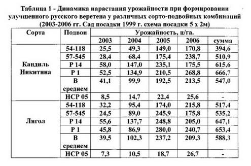"""Таблица 1 """"Улучшенное русское веретено""""для безоп. садов"""