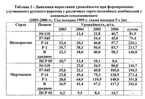 """Таблица 2 """"Улучшенное русское веретено""""для безоп. садов"""