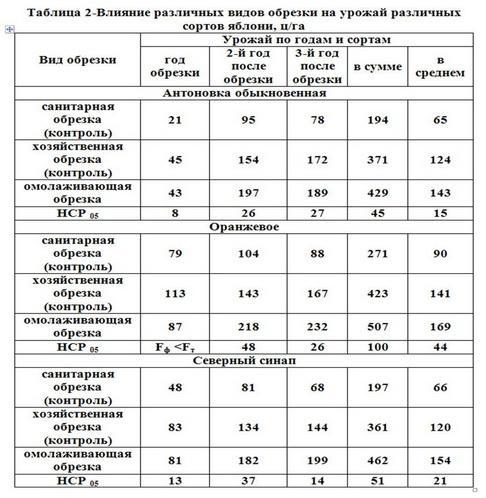 Таблица 2 - Влиян разл видов обрезки  на урожай разл сортов