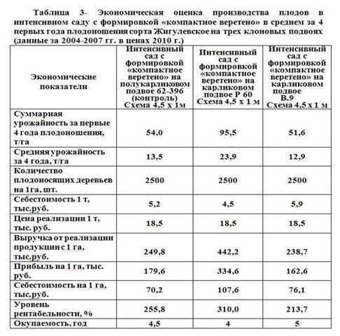 """Таблица 3 - Экономи оценка произв плодов с формиров """"компактное верет"""""""