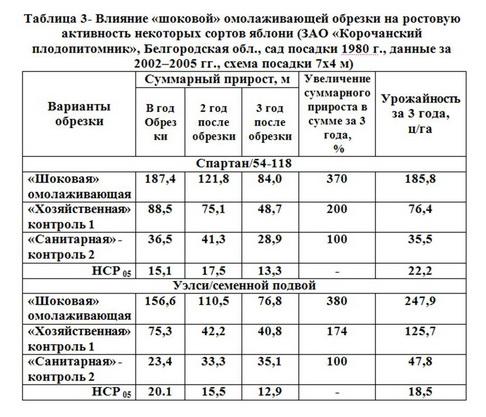 """Таблица 3 - Влияние """"ШОКОВОЙ"""" омол-ей обрезки на ростов активность"""