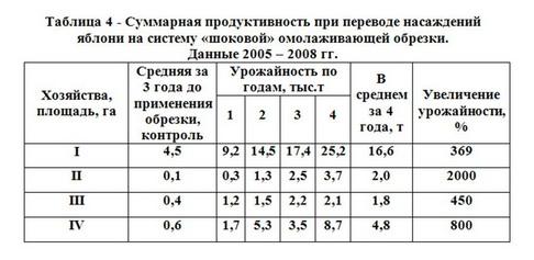 Таблица 4 - Суммарная продук при переводе насаж яблон на сис шок ом обр