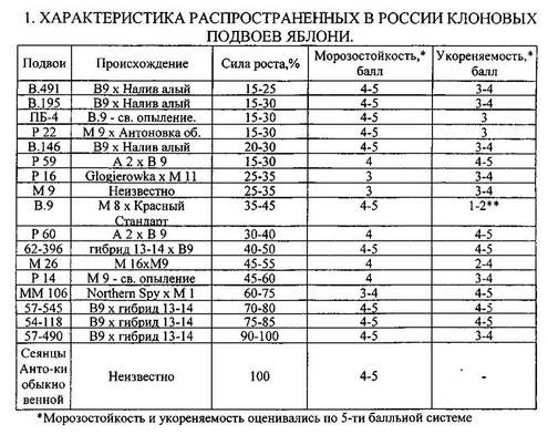 Таблица 2. Характеристика клоновых подвоев яблони