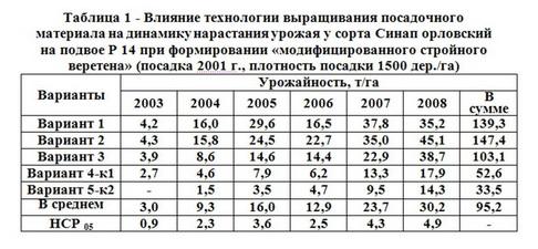 Таблица 1 - Влиян технологи выращ посадоч матер на урожай