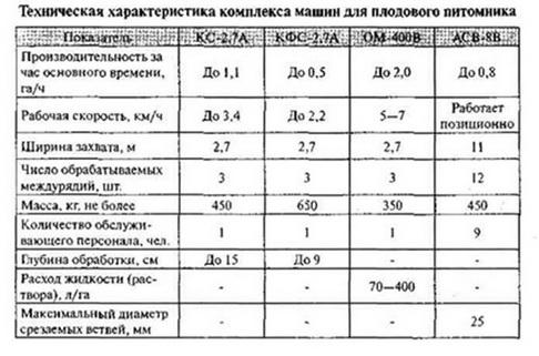 таблица 2 - техн характер комплекса машин для плод питомника