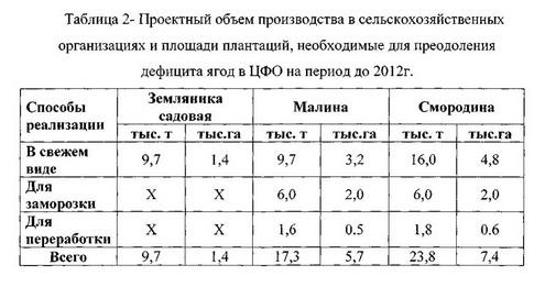 Таблица 2 Оптимизация размещения предприятий