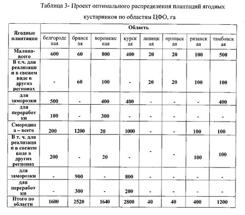 Таблица 3 Оптимизация размещения предприятий