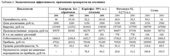 Биологическая защита земляники (Болдырев)