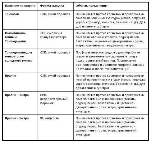 biopreparati_biom_tab_01_1