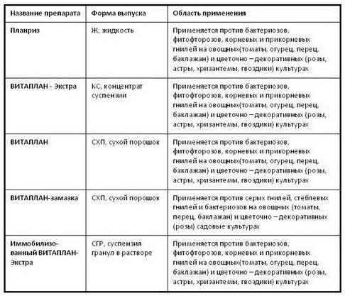 biopreparati_biom_tab_02_1