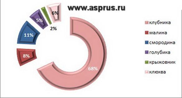 Ягодный рынок России (статья)