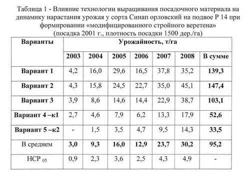 Таблица Кач. посад. мат. в интенсив. саду