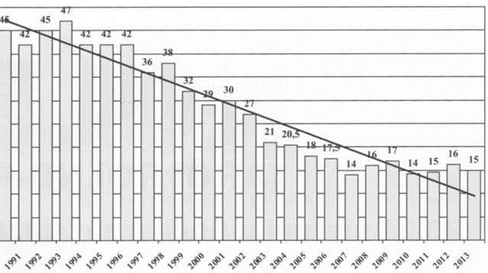 Производство плодов крыжовника в Польше в 1990-2013 гг. (тыс. тонн)