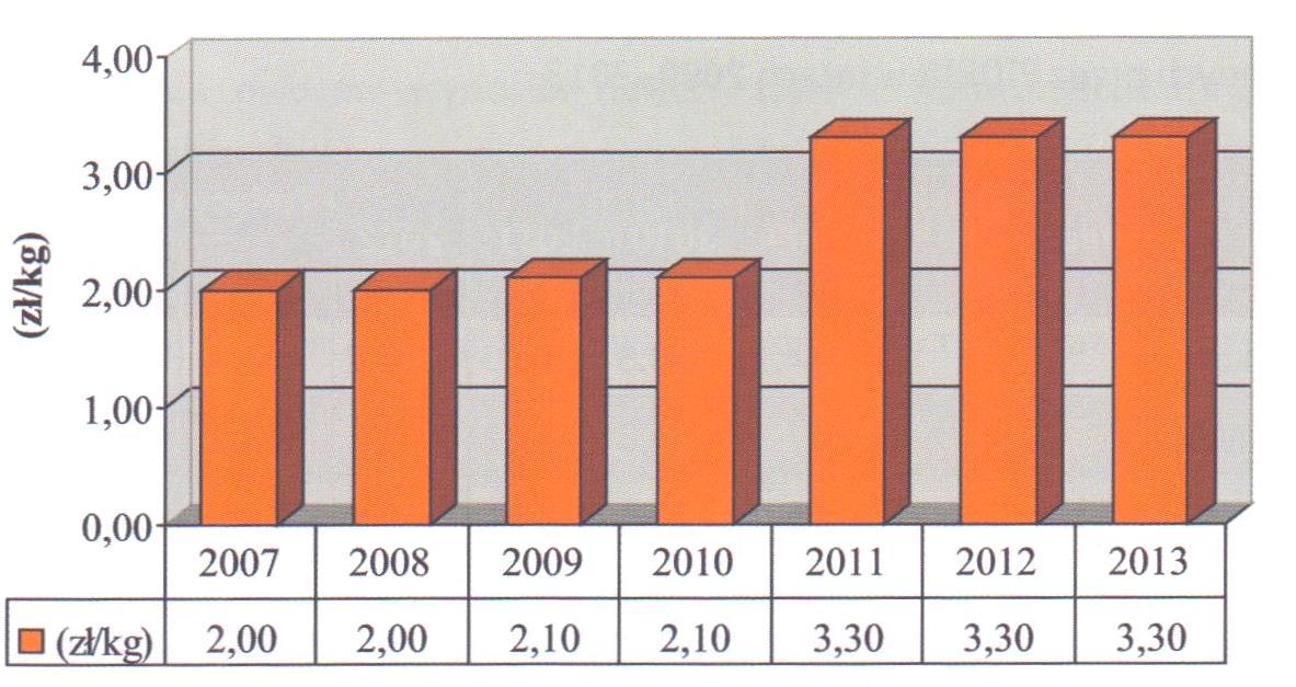 Рис. 4. Динамика закупочных цен на плоды крыжовника, 2007 – 2013 гг..